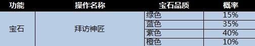 《燃烧战歌》随机性操作概率公示